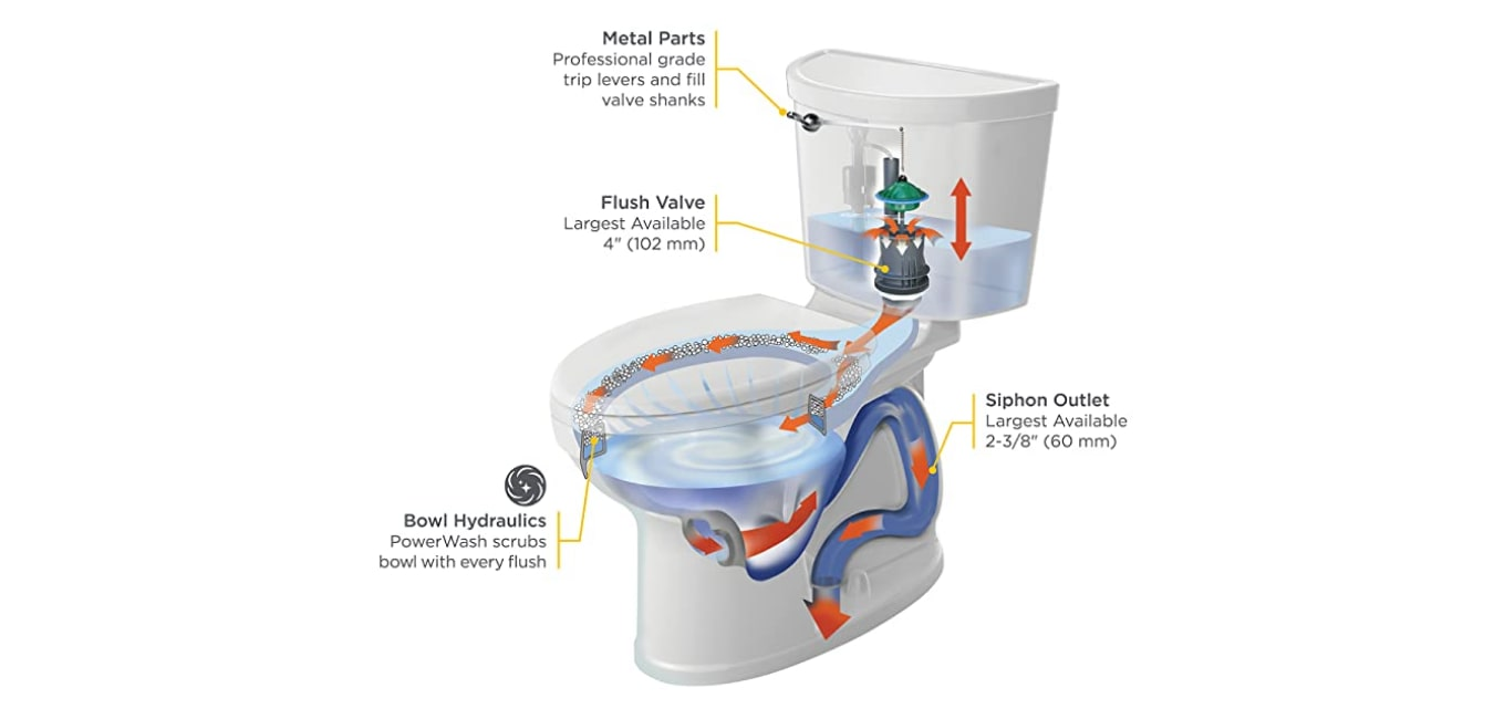 American Standard Champion 4 Toilet Problems