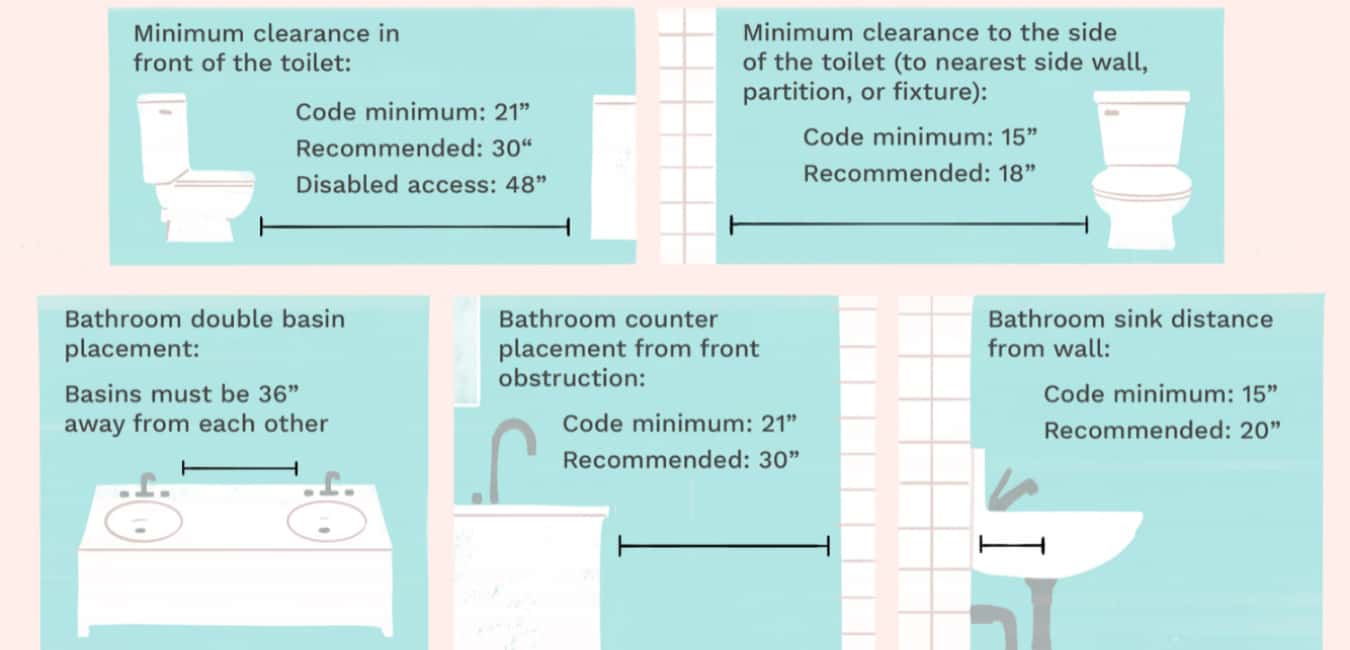 How much space is needed between the toilet and vanity