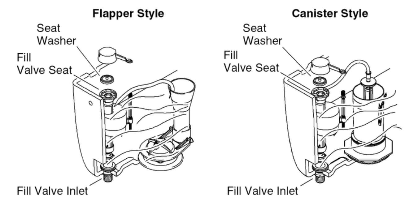 Kohler Canister Flush Valve Problems