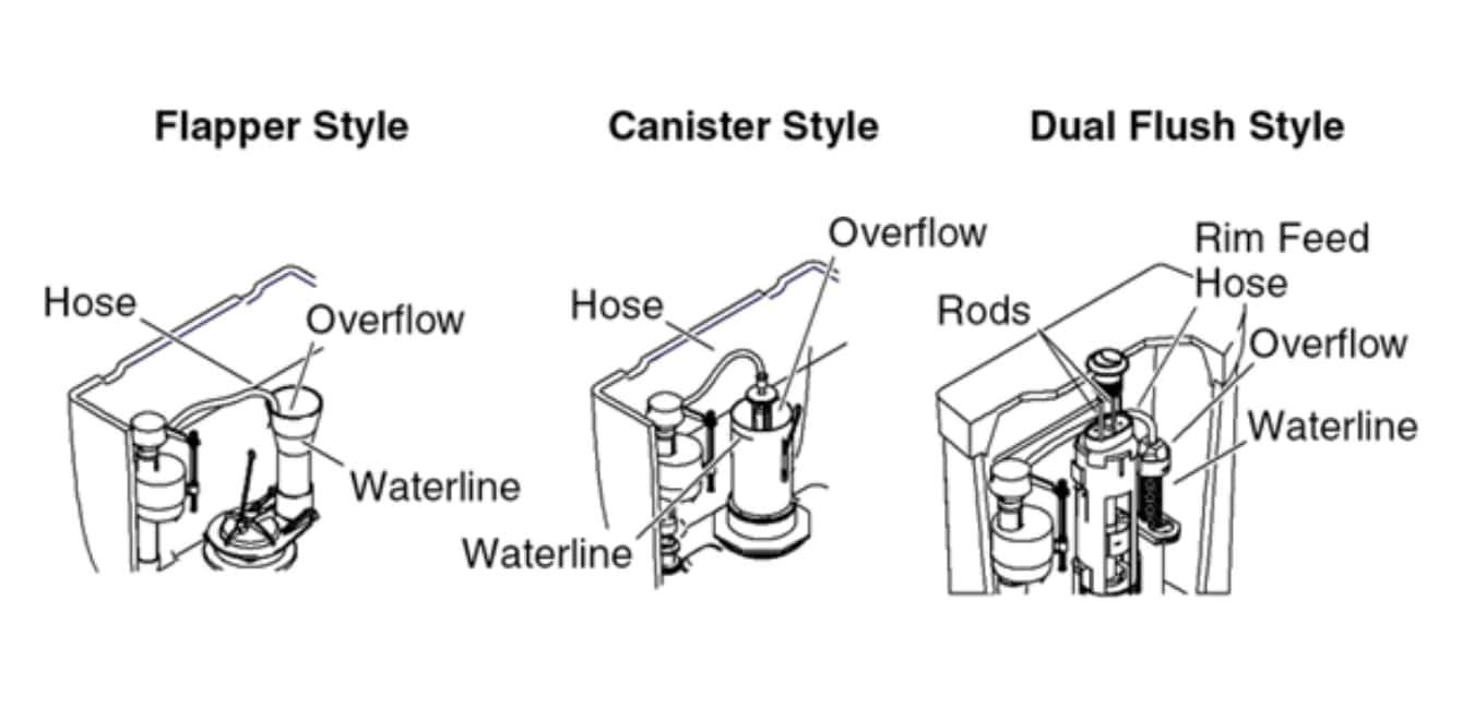 Kohler Toilet Installation Problems