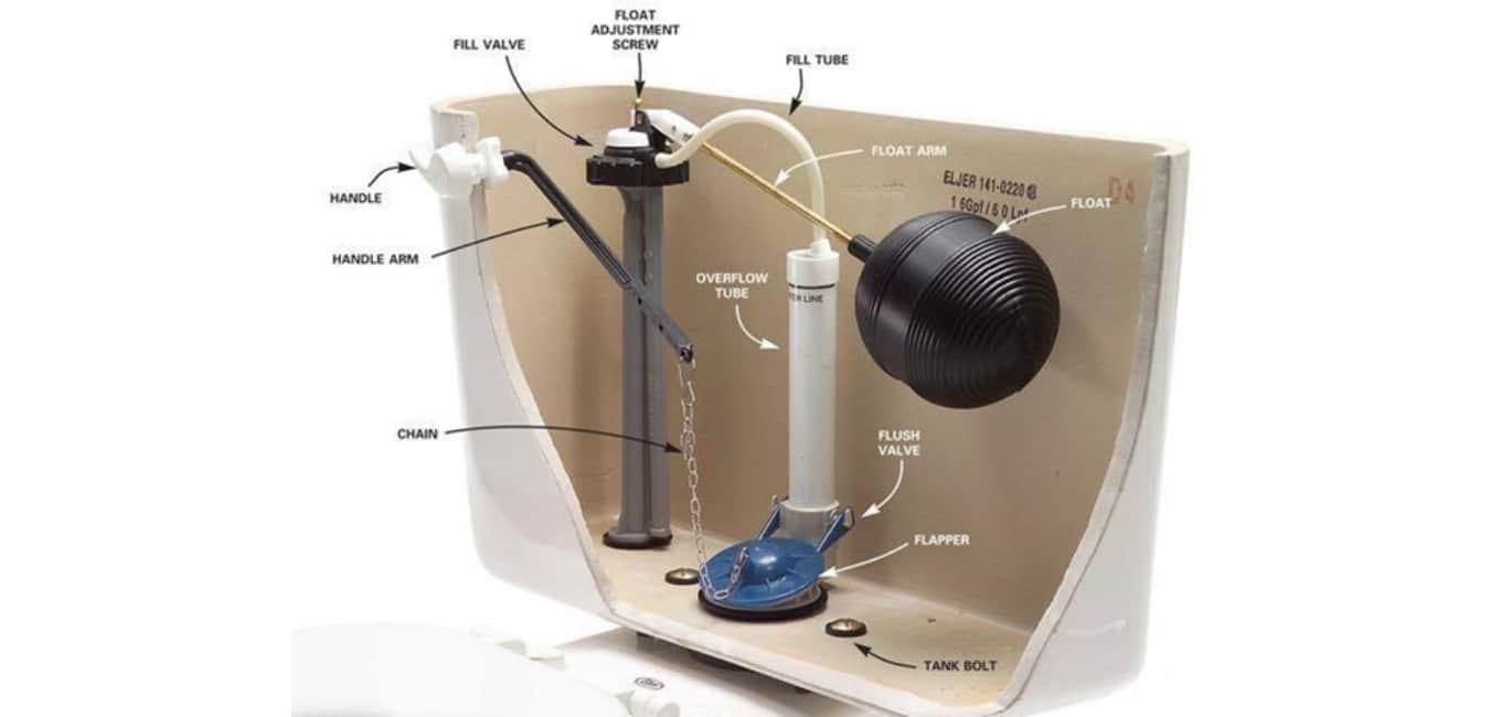 Working of the Kohler Toilet